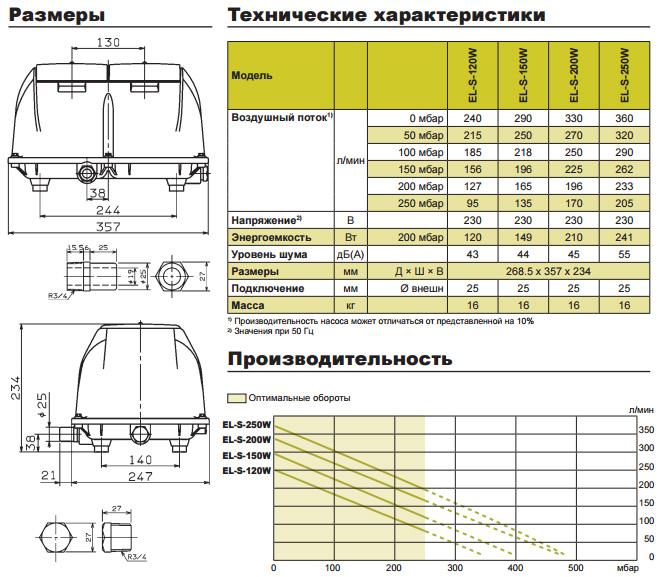 Размеры и технические характеристики компрессоров secoh